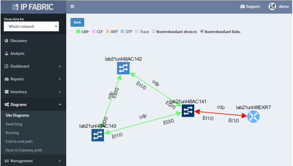 Ip Fabric platform v 2.0 - Diagrams (network gateway)