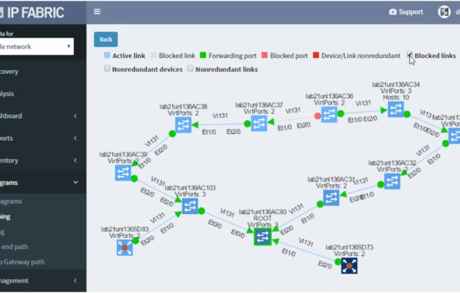 Visualize relevant topologies in diagrams