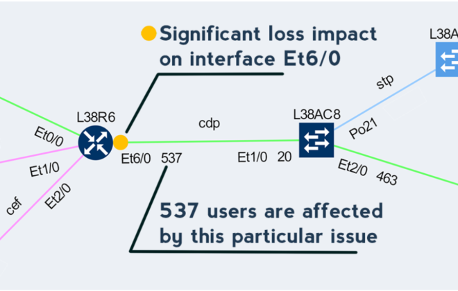 Affected users on the network path