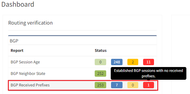 """IP Fabric Dashboard showing a """"red flag"""" matching the established BGP session with no received prefixes."""