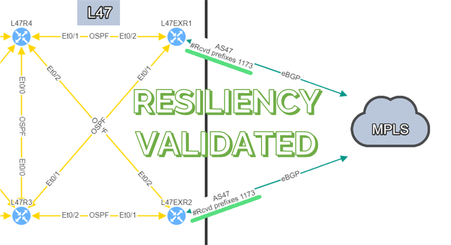 BGP Resiliency and received prefixes