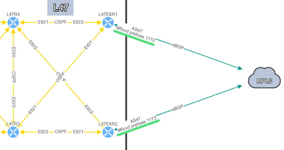 Site L47 contains 2 routers with 1 eBGP connection each to the MPLS Cloud. Both are receiving prefixes.
