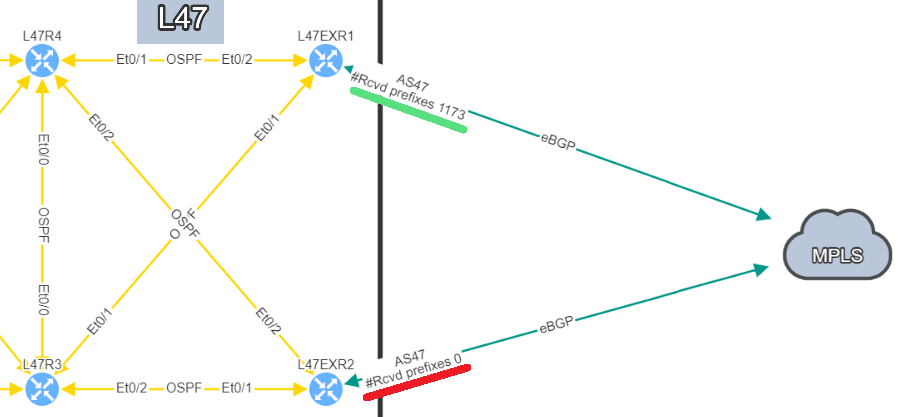 Site L47 contains 2 routers with 1 eBGP connection each to the MPLS Cloud. This time, one of the link receive zero prefix.